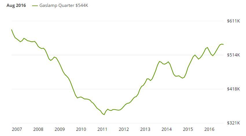 Gaslamp Quarter Housing Market