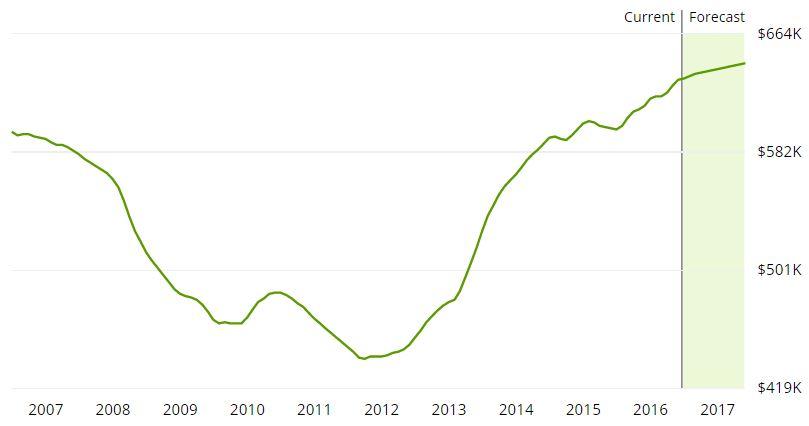 Poway Housing Market